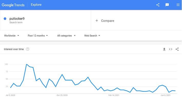 putlocker9 google trends data in last year